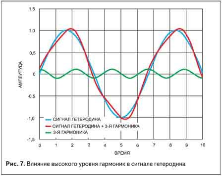 Влияние высокого уровня гармоник в сигнале гетеродина