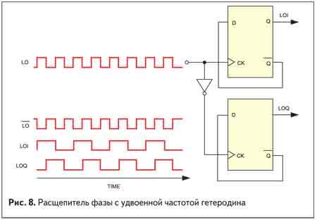 Расщепитель фазы с удвоенной частотой гетеродина
