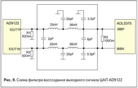 Схема фильтра воссоздания выходного сигнала ЦАП AD9122