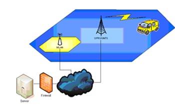 Пример применения: сбор информации с датчиков и доставка этих данных через беспроводные сети