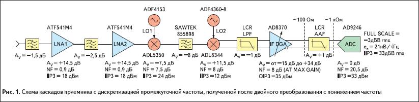 Схема каскадов приемника с дискретизацией промежуточной частоты, полученной после двойного преобразования с понижением частоты
