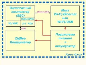 Структурная схема хост-контроллера