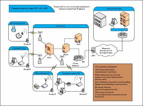 Пример схемы организация связи с присоединением к транспортной сети Скай Линк и работы с использованием услуги «Приватный статический IP адрес»