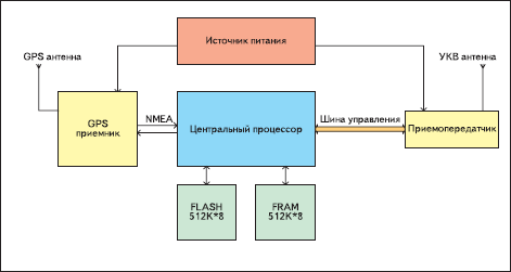 Функциональная схема регистратора «Курс Радио»