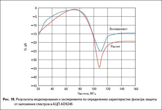 Результаты моделирования и эксперимента по определению характеристик фильтра защиты от наложения спектров в АЦП AD9246