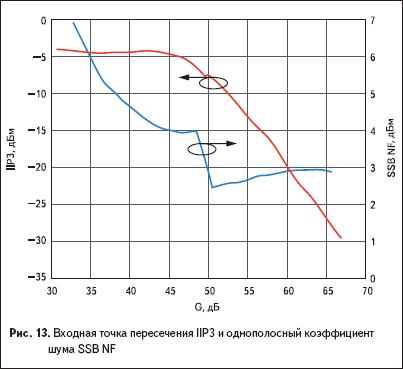 Входная точка пересечения IIP3 и однополосный коэффициент шума SSB NF