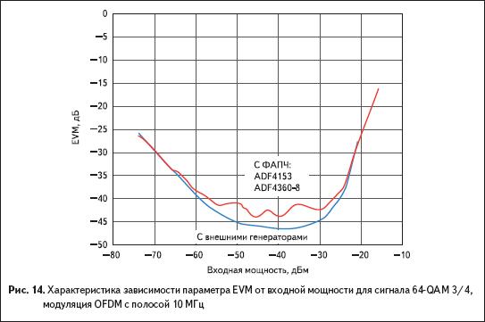 Характеристика зависимости параметра EVM от входной мощности для сигнала 64-QAM 3/4, модуляция OFDM с полосой 10 МГц