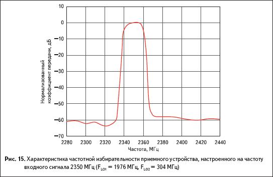 Характеристика частотной избирательности приемного устройства