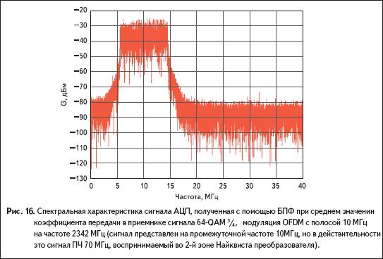 Спектральная характеристика сигнала АЦП