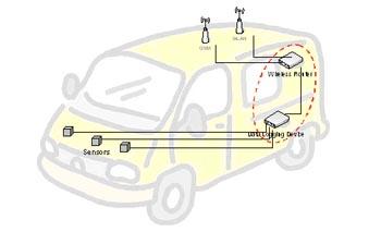 Беспроводные маршрутизаторы внутри автомобиля
