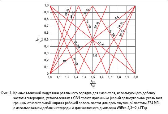 Кривые взаимной модуляции различного порядка для смесителя