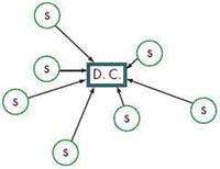 Сетевая архитектура звезда (S – месторасположение датчиков; D.C. – точка сбора данных)