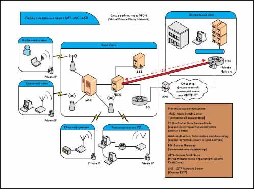 Пример схемы организация связи с присоединением к транспортной сети Скай Линк и использованием услуги VPDN