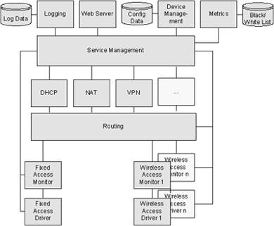 Архитектура программного обеспечения i_OBU