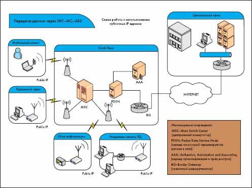 Пример схемы организации связи для работы через Интернет с использованием публичных статических или динамических IP-адресов