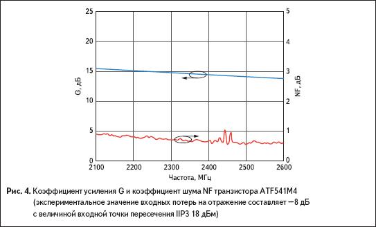 Коэффициент усиления G и коэффициент шума NF транзистора AtF541M4