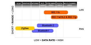 Области применения стандартов беспроводной связи