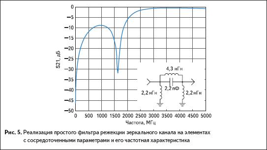 Реализация простого фильтра режекции зеркального канала