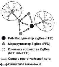 Вариант архитектуры ZigBee-сети