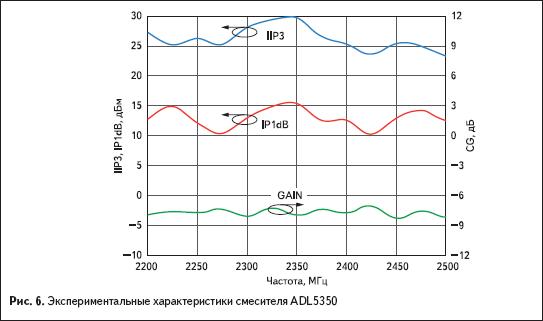 Экспериментальные характеристики смесителя ADL5350