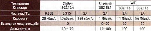 Сравнение стандартов семейства 802.15 и 802.11b