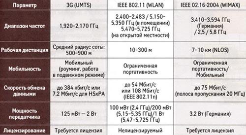 Базовые параметры и характеристики распространённых в настоящее время беспроводных технологий