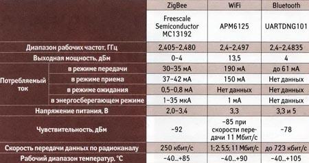 Сравнение радиомодулей для различных технологий беспроводной передачи данных