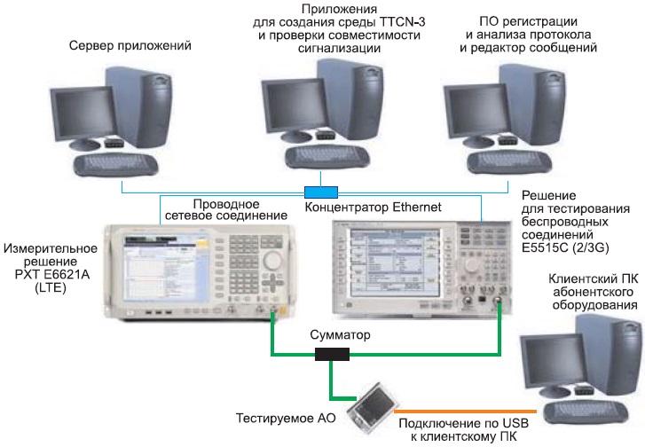 Типовая система для измерения характеристик АО