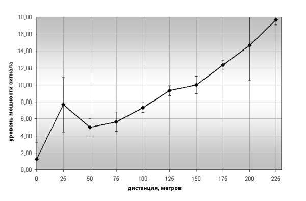 Зависимость минимального уровня мощности (в соответствии со значением регистра RfTxOutputPower)