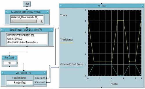 Результаты сравнения времени тестирования: голубая линия на уровне 1 — выполняется команда FETC, при этом время тестирования составляет 1,2 с (желтая линия); голубая линия на уровне 0 — выполняется команда MEAS; время тестирования составляет около 5 с.