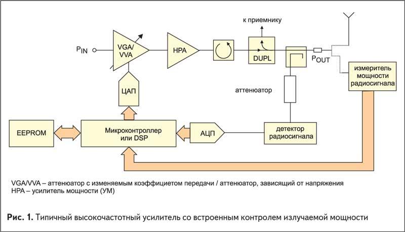 Типичный высокочастотный усилитель со встроенным контролем излучаемой мощности
