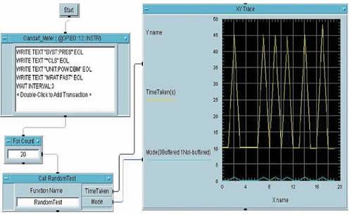 Сравнение буферного и обычного режимов запросов: голубая линия на нулевом уровне — измерения проводятся в буферном режиме, при этом время тестирования составляет 10 с (желтая линия); голубая линия на уровне 1 — буферный режим выключен, при этом время тестирования составляет около 45 с