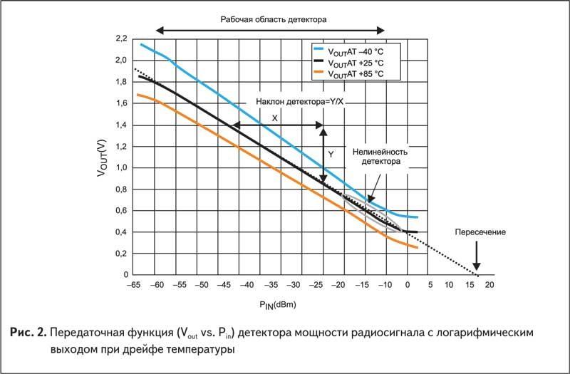 Передаточная функция (Vout vs. Pin) детектора мощности радиосигнала с логарифмическим выходом при дрейфе температуры