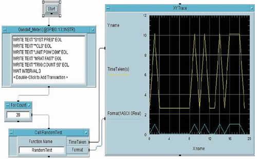 Сравнение возможностей форматов ASCII и REAL: голубая линия на нулевом уровне — используется формат REAL, время тестирования составляет 2,5 с (желтая линия); голубая линия на уровне 1 — используется формат ASCII, тестирование в этом случае занимает около 10 с