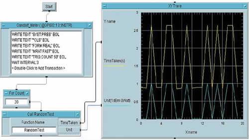Сравнение результатов 1000 измерений в буферном режиме в дБм и Вт: голубая линия принимает нулевое значение — результаты измерений приведены в Вт, при этом время измерений равно 0,9 с (желтая линия); голубая линия принимает значение, равное единице, — результаты измерений приведены в дБм, при этом время измерений составило 2,5 с