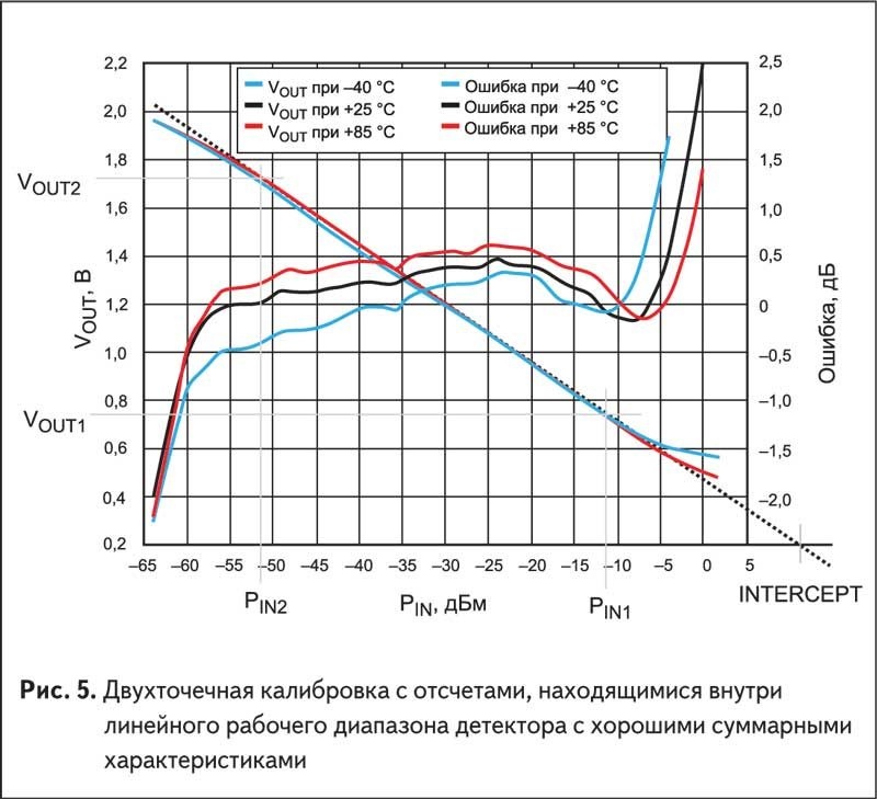 Двухточечная калибровка с отсчетами, находящимися внутри линейного рабочего диапазона детектора с хорошими суммарными характеристиками