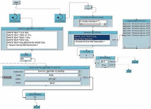 Пример, в котором во время ожидания окончания установки нуля одного измерителя мощности Agilent в цикле Until Break другое оборудование Agilent (USB-датчик мощности) выполняет команды SCPI в другом цикле Until Break