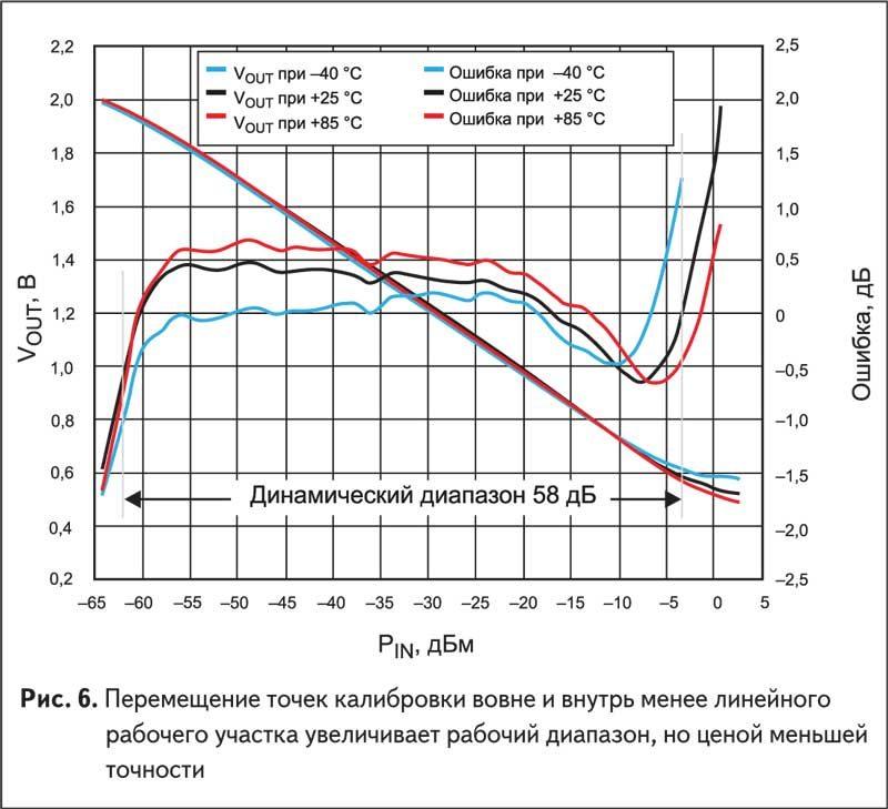 Перемещение точек калибровки вовне и внутрь менее линейного рабочего участка увеличивает рабочий диапазон, но ценой меньшей точности