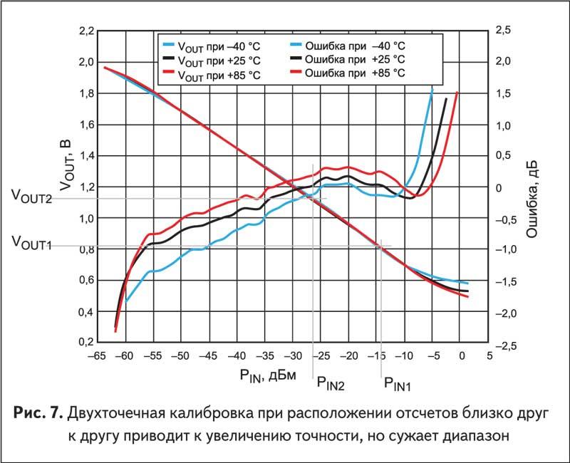 Рис. 7. Двухточечная калибровка при расположении отсчетов близко друг к другу приводит к увеличению точности, но сужает диапазон