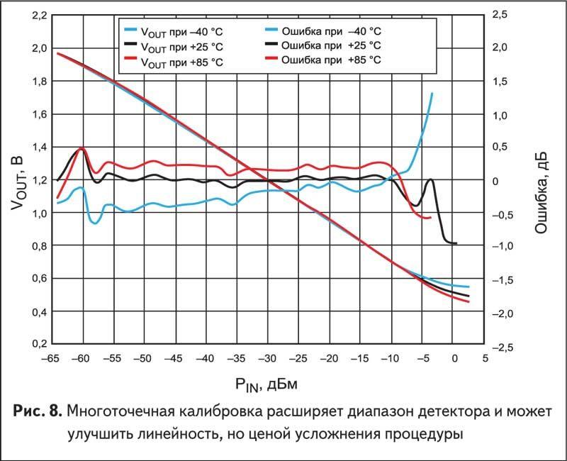 Многоточечная калибровка расширяет диапазон детектора и может улучшить линейность, но ценой усложнения процедуры