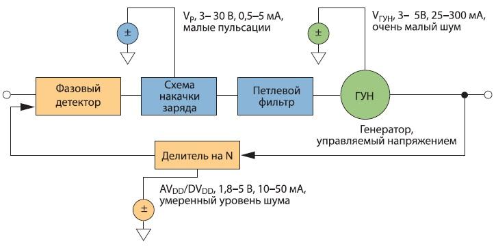 Базовая схема ФАПЧ и требования к питанию ее компонентов
