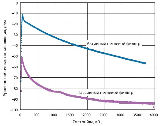 Сравнение уровней пульсаций напряжения питания