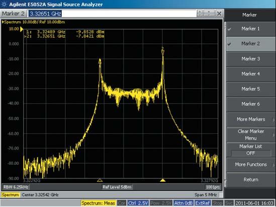График спектра выходного сигнала ГУН ADF4350