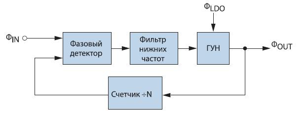Аддитивная модель шума цепи питания ГУН