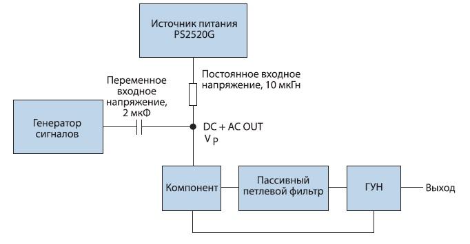 Конфигурация теста для измерения ослабления пульсаций