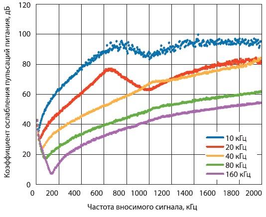 График зависимости ослабления пульсаций в цепи питания схемы накачки заряда ADF4150HV от частоты