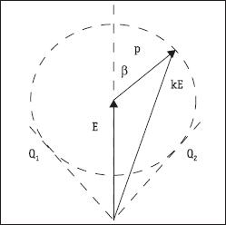 Векторная диаграмма формирования результирующего луча kE из прямого E и отраженного E