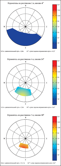 Круговые диаграммы зон многолучевого переотражения сигнала в случаях расположения отражателя на расстоянии в 1, 4 и 7 м