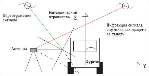 Геометрическая интерпретация явления многолучевости