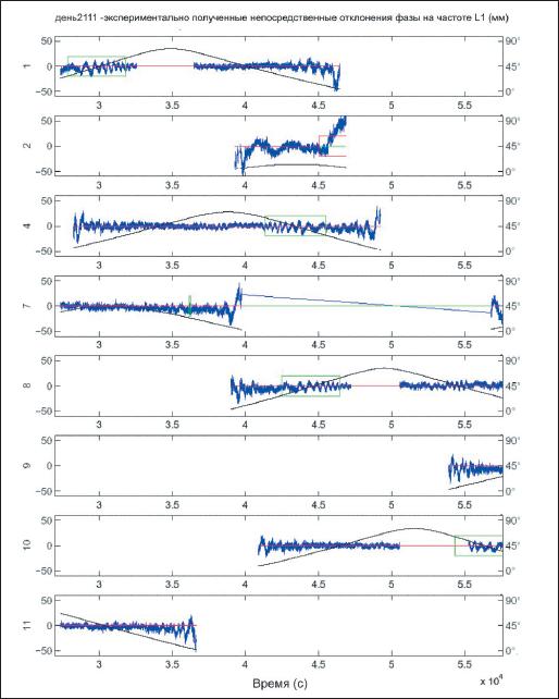 Результаты статических испытаний с отражателем на расстоянии 4 м (для 8 навигационных спутников в зоне радиовидимости)
